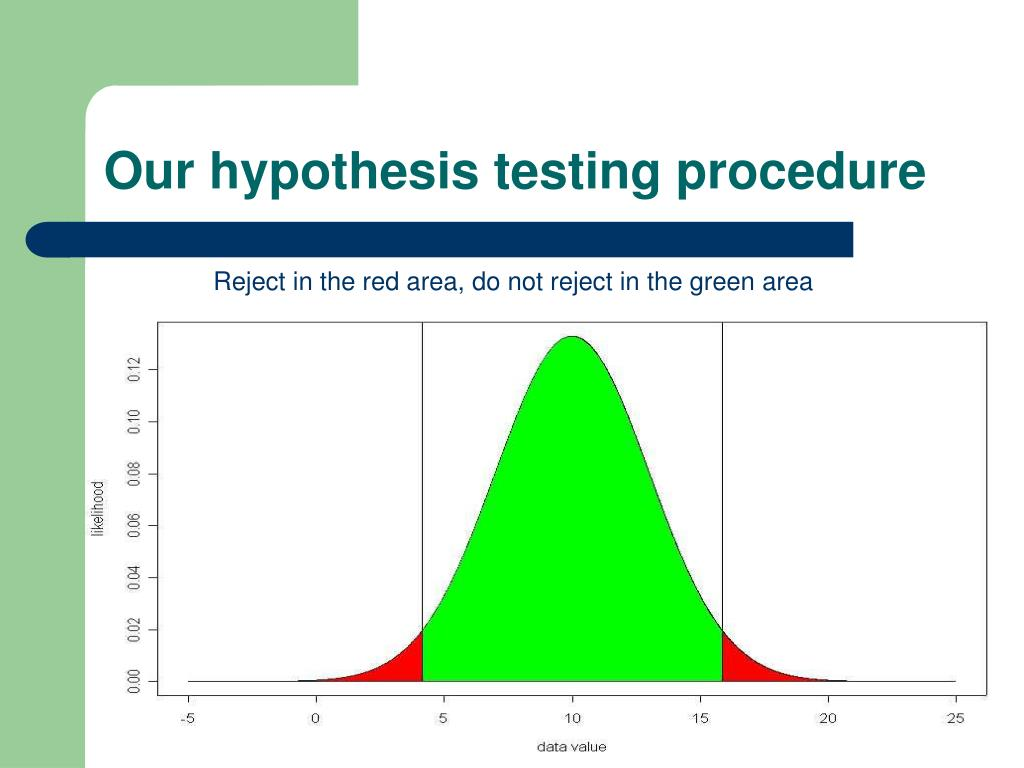 Our hypothesis testing procedure