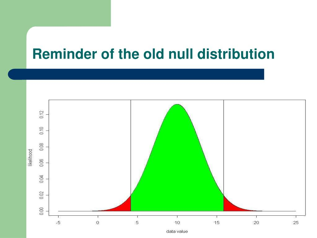 Reminder of the old null distribution