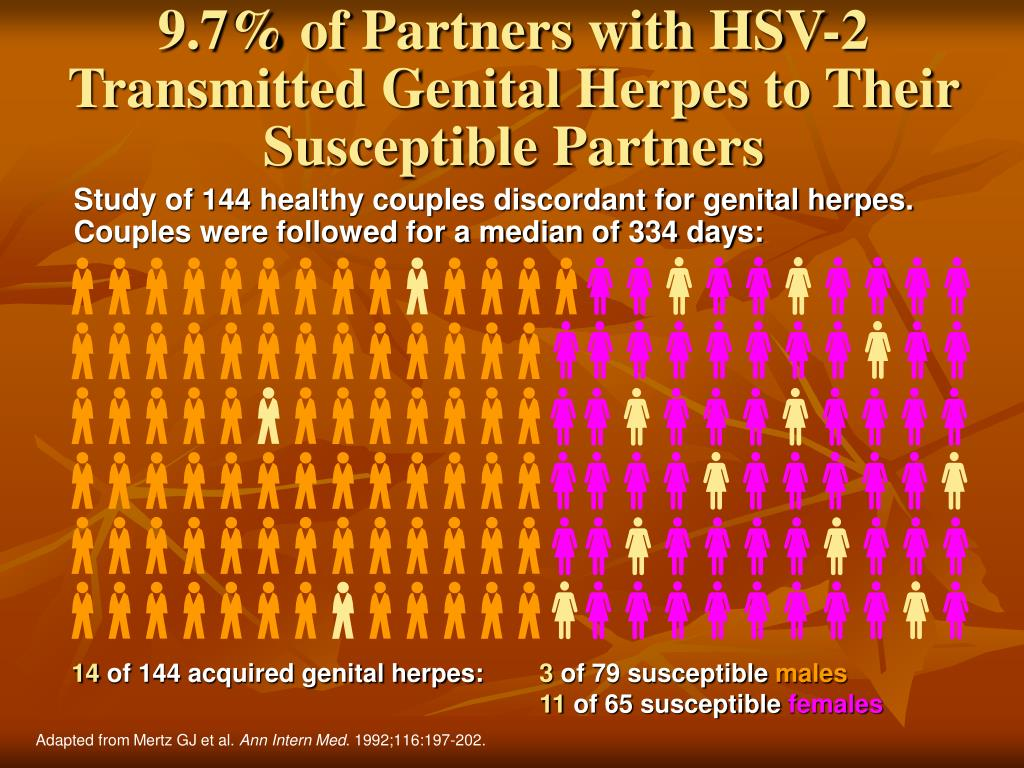 9.7% of Partners with HSV-2 Transmitted Genital Herpes to Their Susceptible Partners