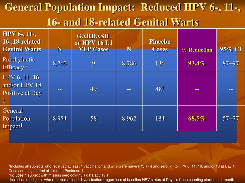 General Population Impact:  Reduced HPV 6-, 11-, 16- and 18-related Genital Warts