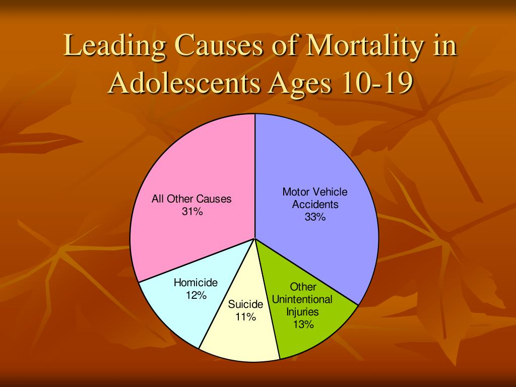 Leading Causes of Mortality in Adolescents Ages 10-19