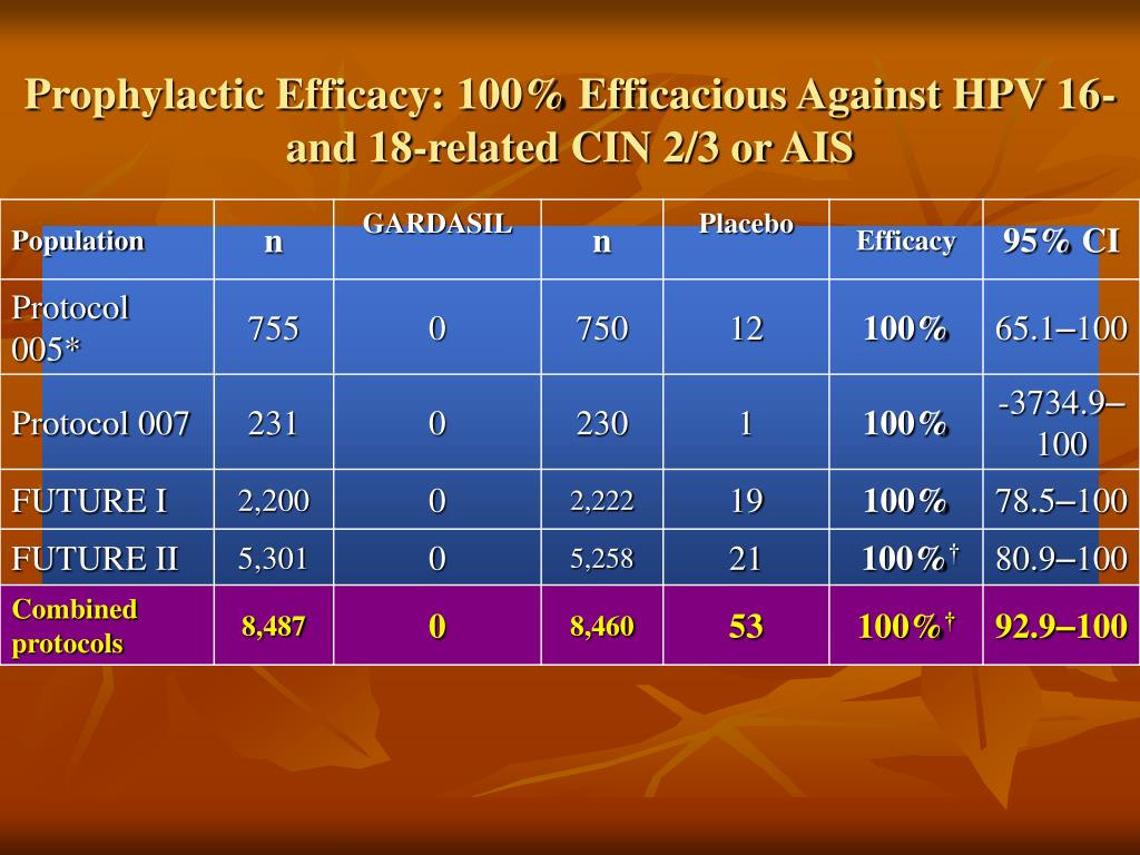 Prophylactic Efficacy: 100% Efficacious Against HPV 16- and 18-related CIN 2/3 or AIS