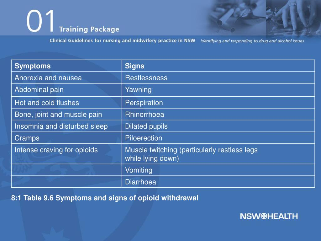 8:1 Table 9.6 Symptoms and signs of opioid withdrawal