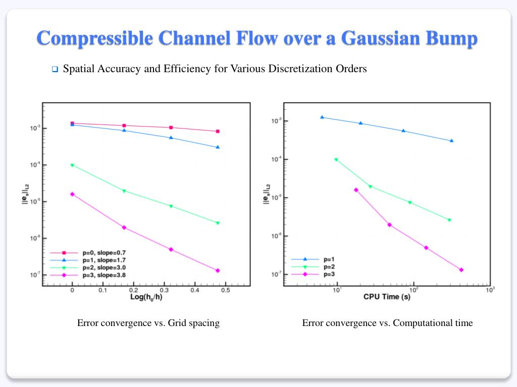 Compressible Channel Flow over a Gaussian Bump