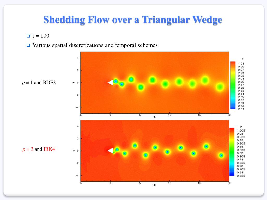 Shedding Flow over a Triangular Wedge