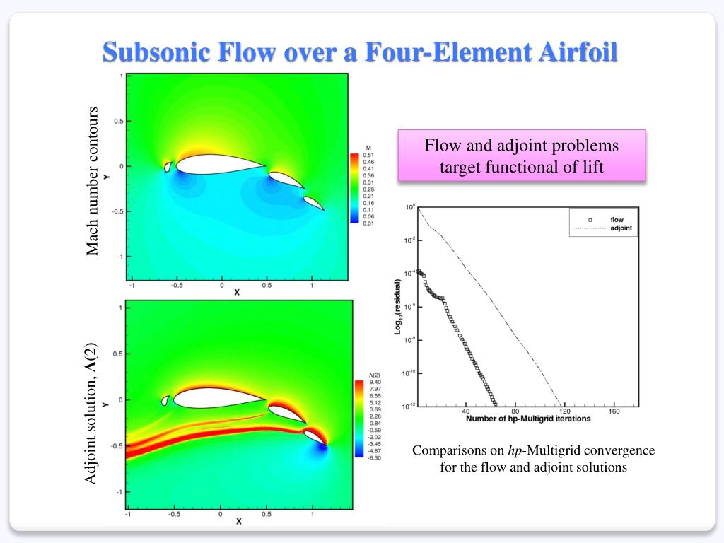 Subsonic Flow over a Four-Element Airfoil