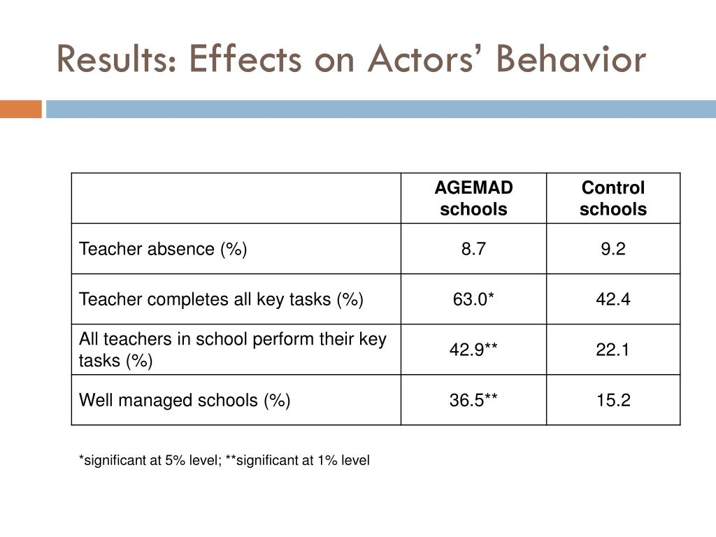 Results: Effects on Actors' Behavior