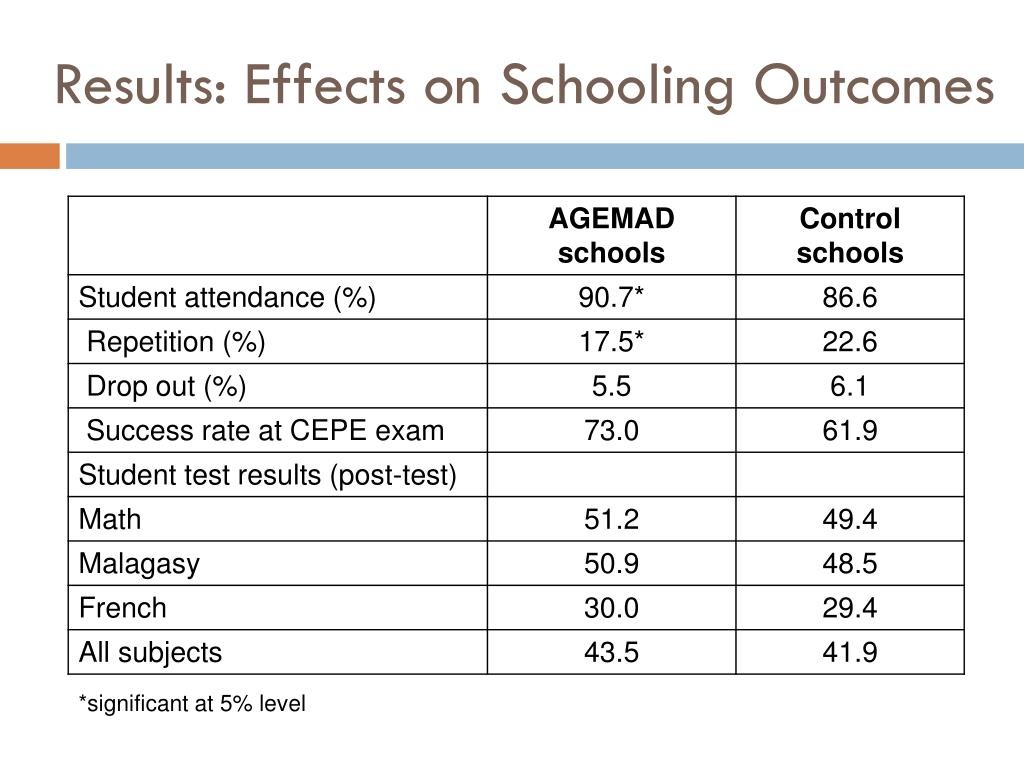 Results: Effects on Schooling Outcomes
