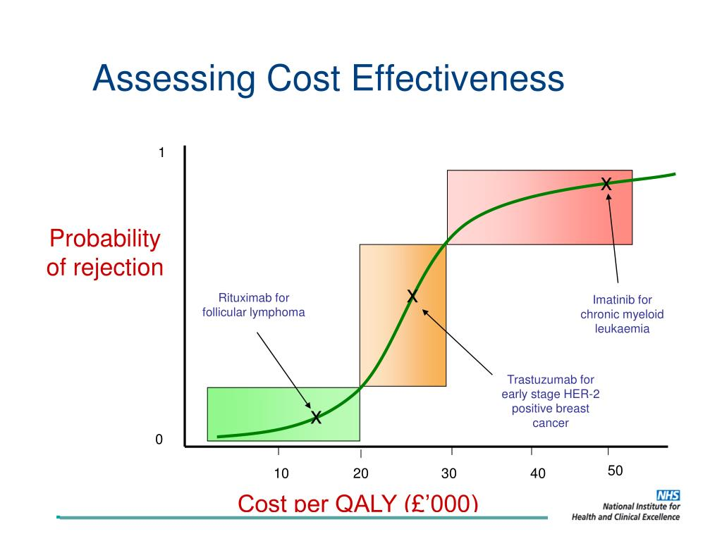 Assessing Cost Effectiveness