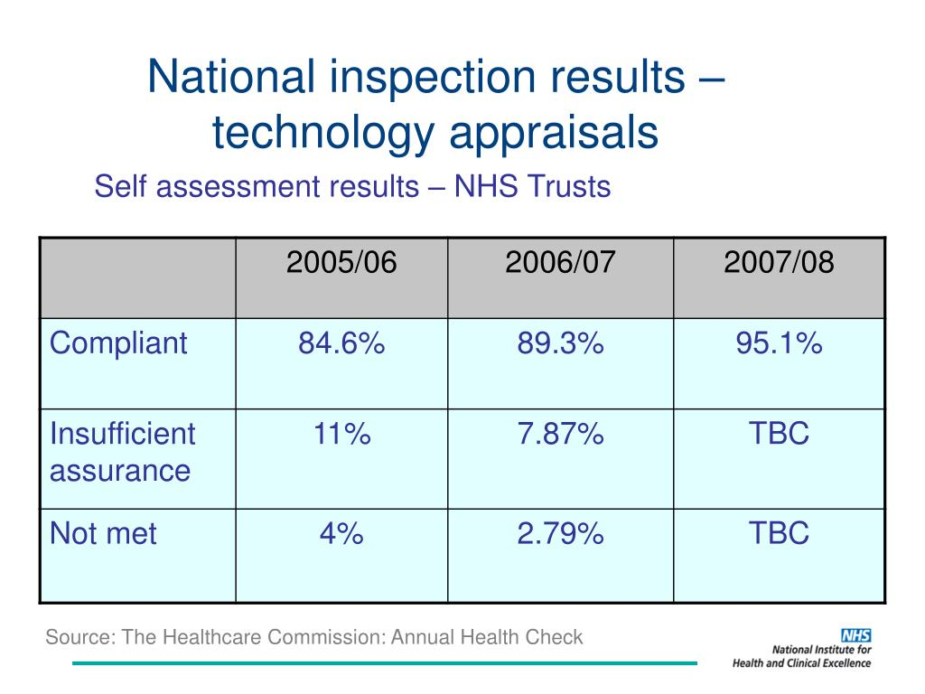National inspection results – technology appraisals