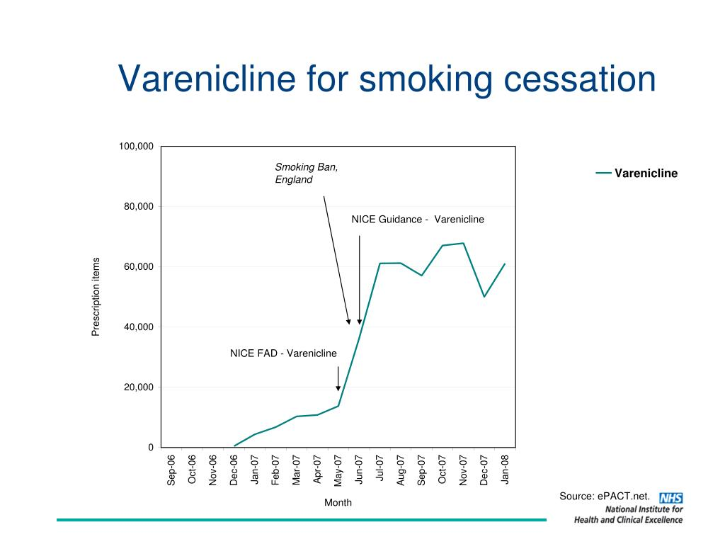 Varenicline for smoking cessation