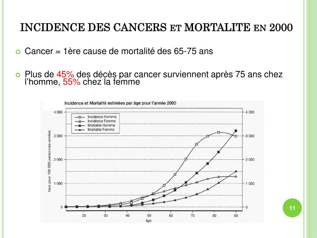 INCIDENCE DES CANCERS et MORTALITE en 2000