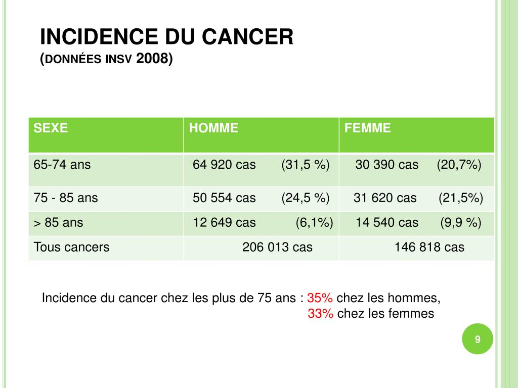INCIDENCE DU CANCER