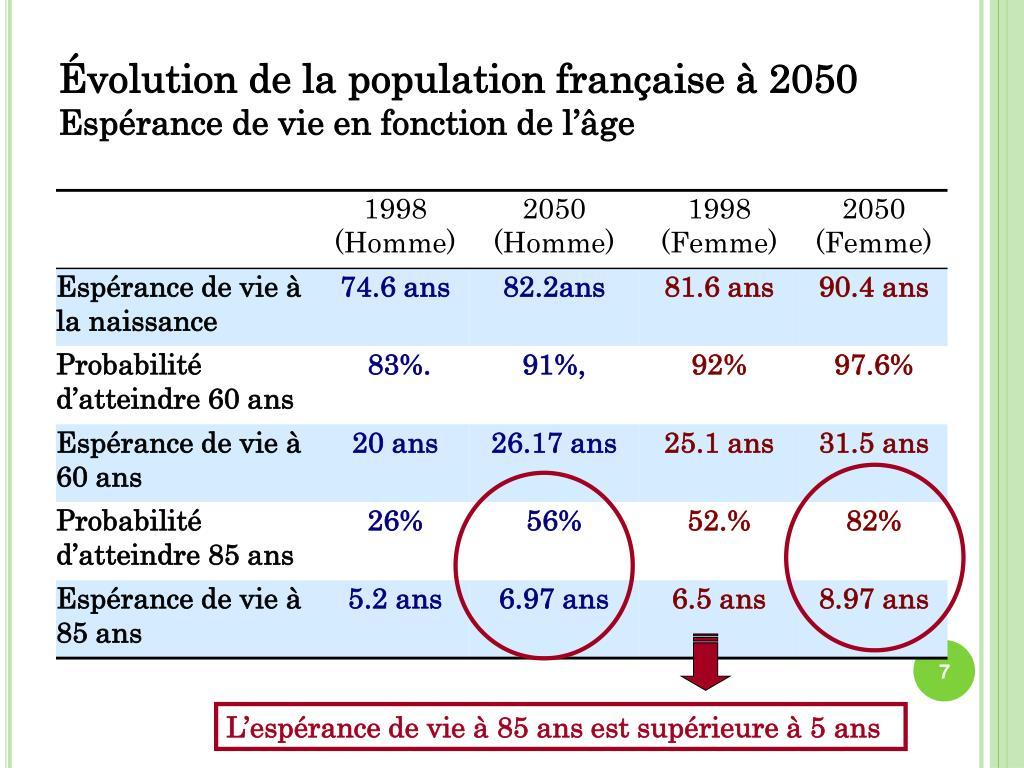 Évolution de la population française à 2050
