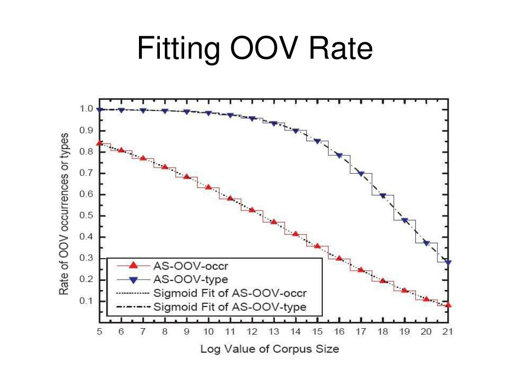 Fitting OOV Rate