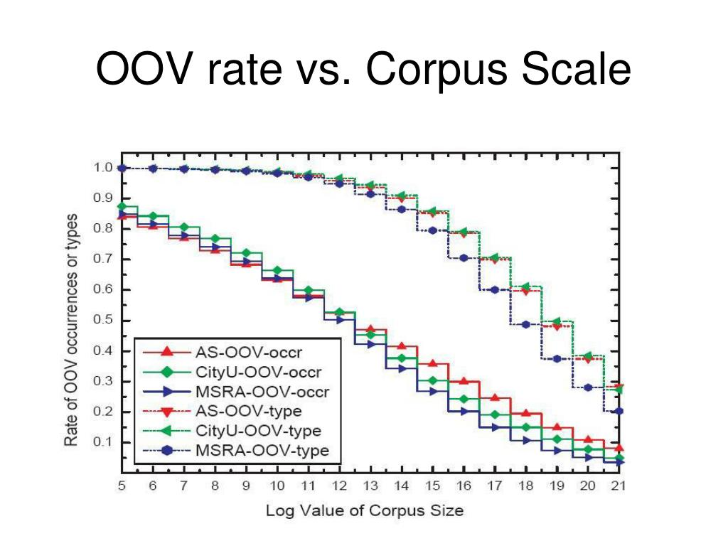 OOV rate vs. Corpus Scale