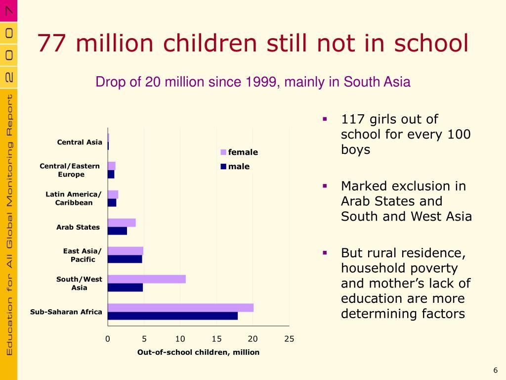 77 million children still not in school