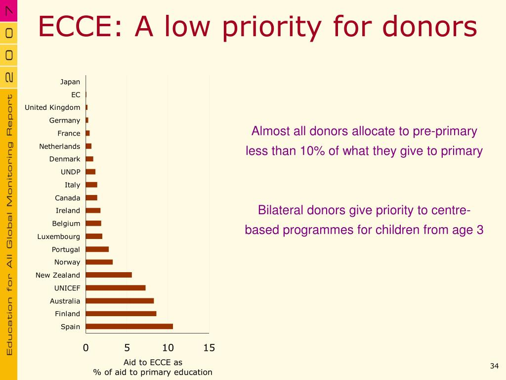 ECCE: A low priority for donors