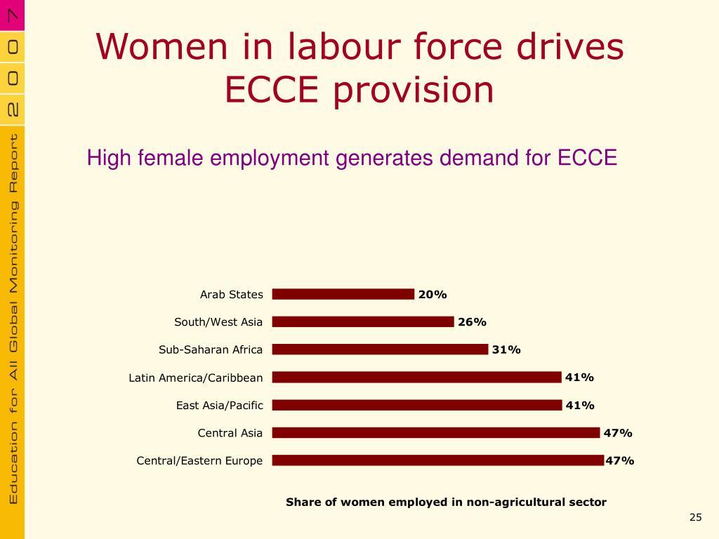 Women in labour force drives ECCE provision