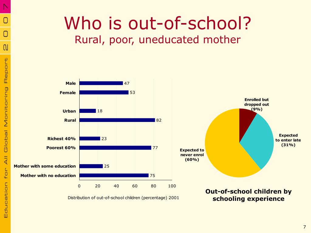 Who is out-of-school?