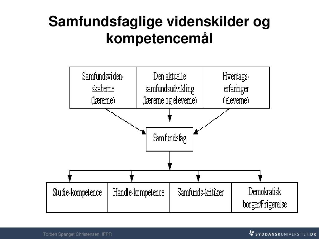 Samfundsfaglige videnskilder og kompetencemål