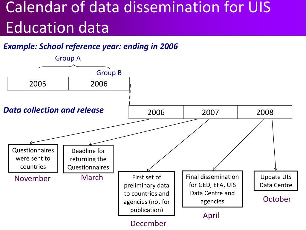 Calendar of data dissemination for UIS Education data