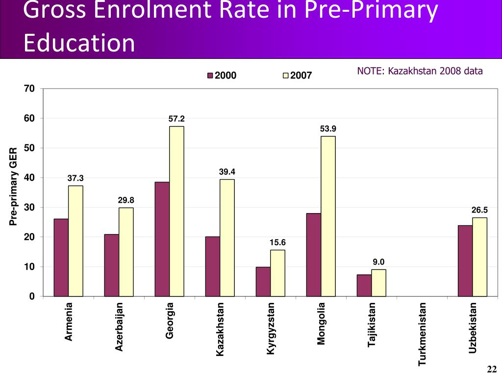 Gross Enrolment Rate in Pre-Primary Education