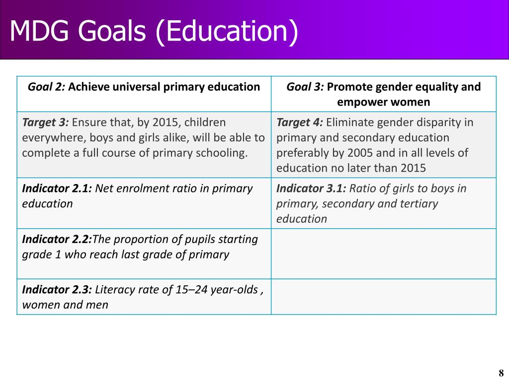 MDG Goals (Education)