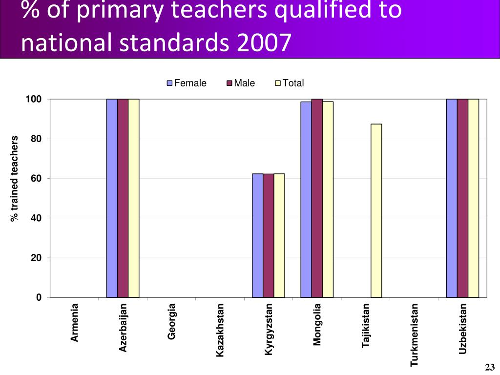 % of primary teachers qualified to national standards 2007