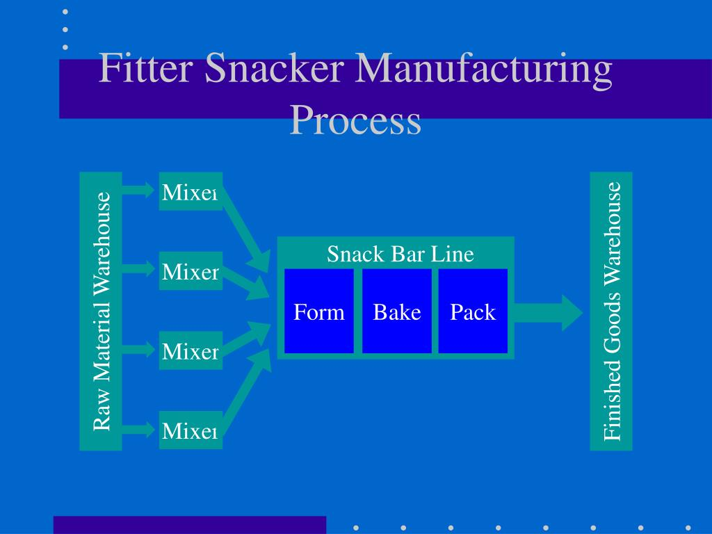 fitter snacker erp case Production and materials management at fitter snacker must answer the following questions:  production logistics and erp is the property of its rightful owner.