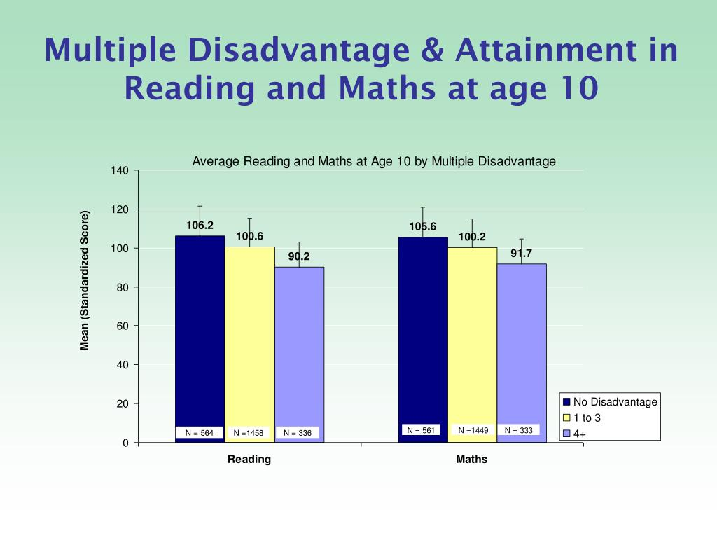 Multiple Disadvantage & Attainment in Reading and Maths at age 10