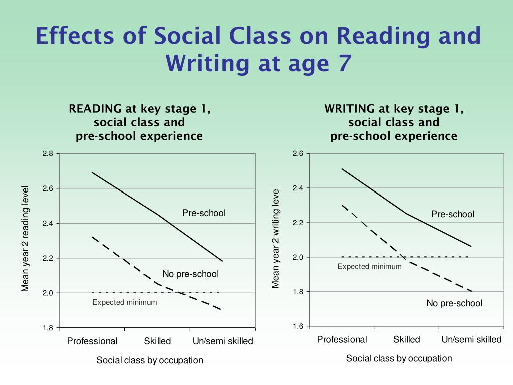 Effects of Social Class on Reading and Writing at age 7