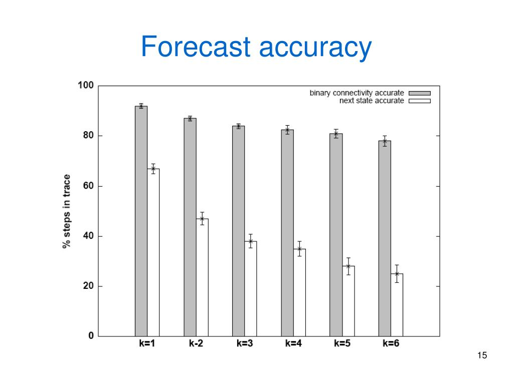 Forecast accuracy