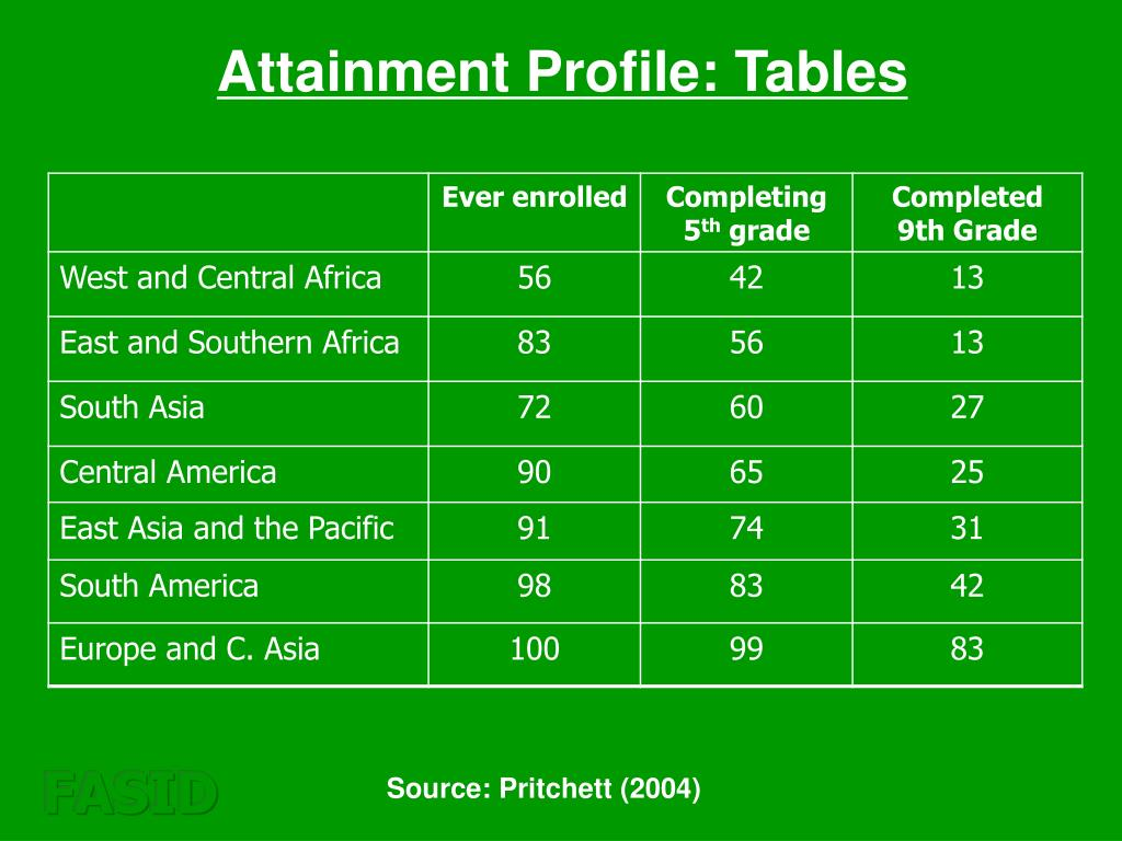 Attainment Profile: Tables