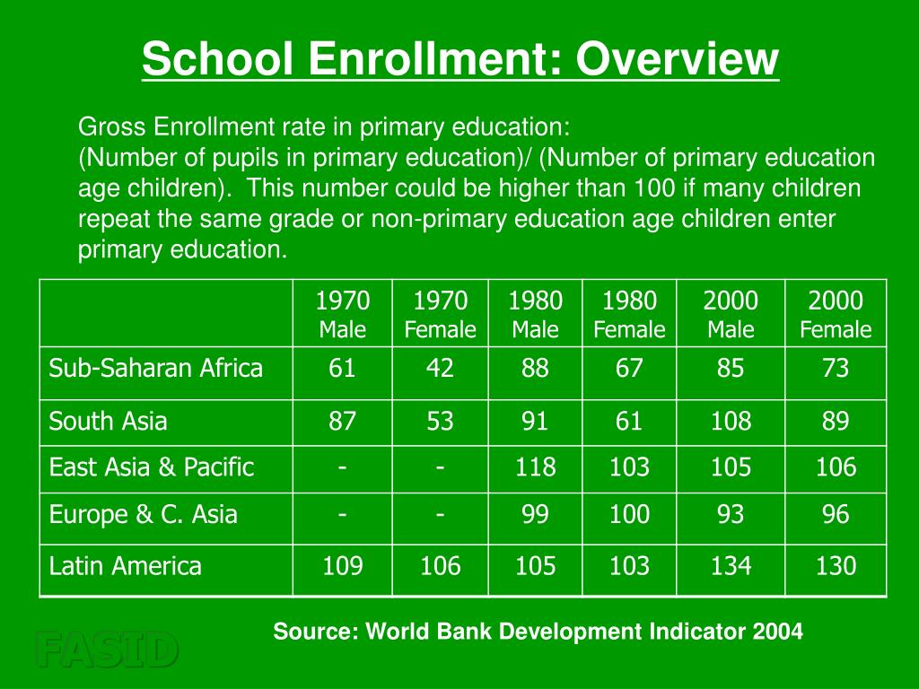 School Enrollment: Overview