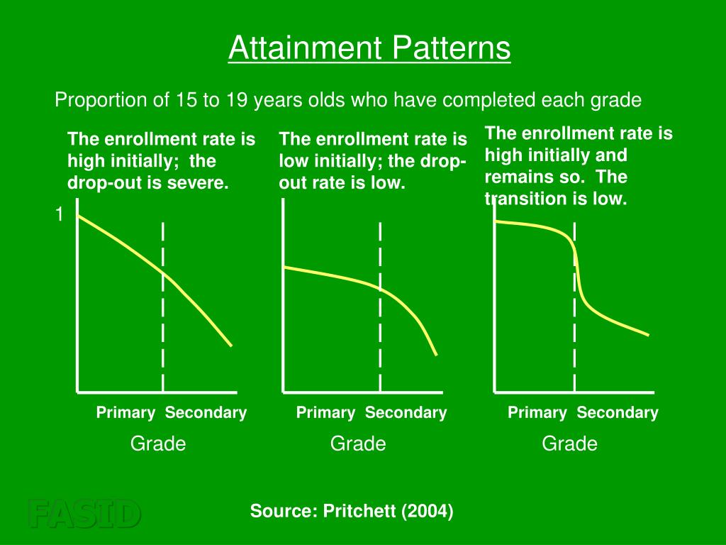 Attainment Patterns