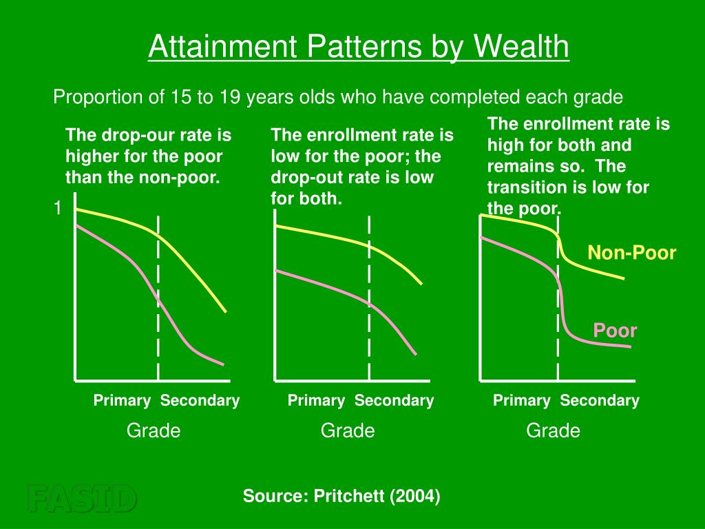 Attainment Patterns by Wealth