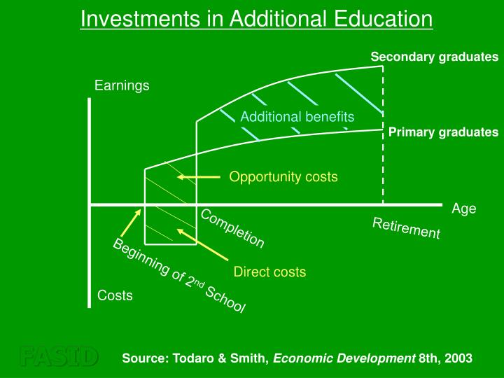 Investments in Additional Education