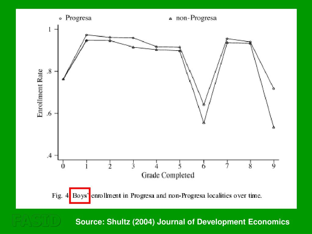 Source: Shultz (2004) Journal of Development Economics