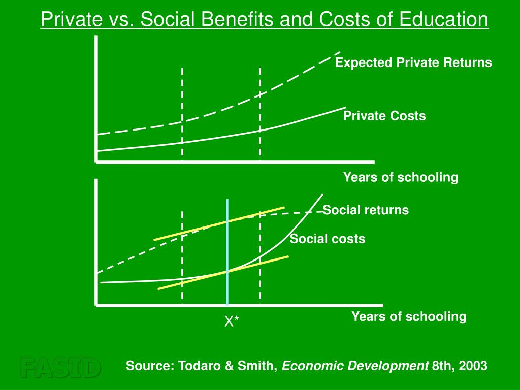 Private vs. Social Benefits and Costs of Education