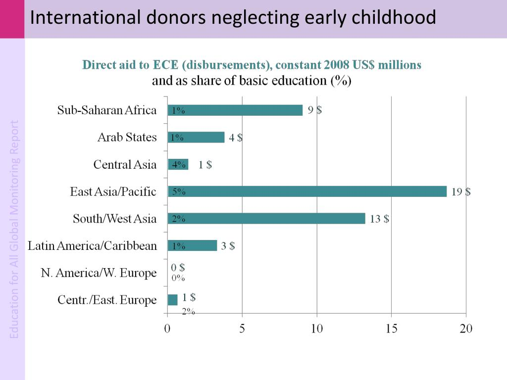 International donors neglecting early childhood
