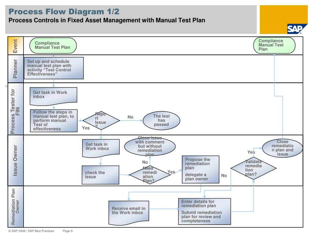 Process Flow Diagram 1/2