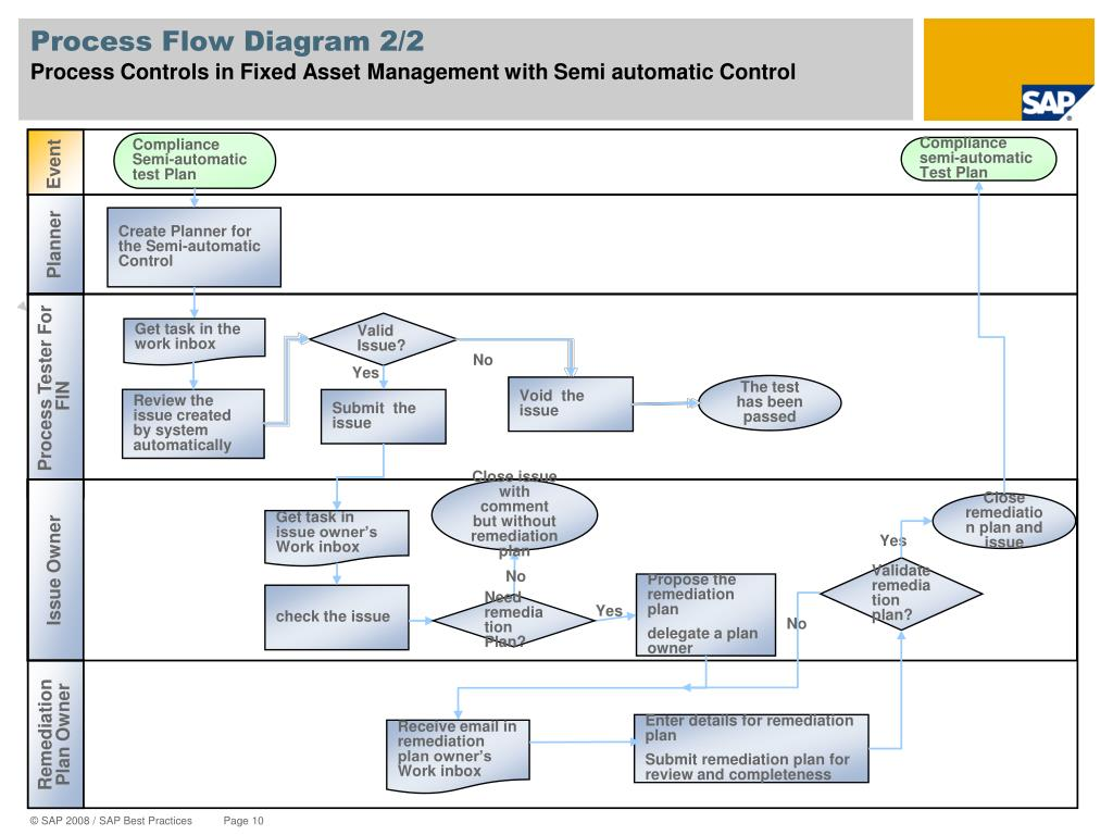 Process Flow Diagram 2/2