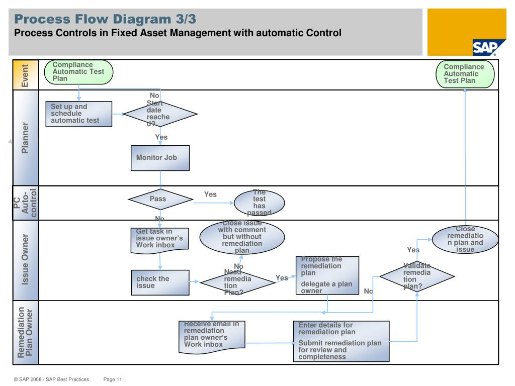 Process Flow Diagram 3/3
