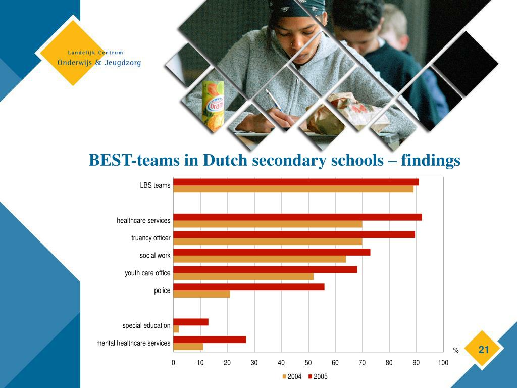 BEST-teams in Dutch secondary schools – findings