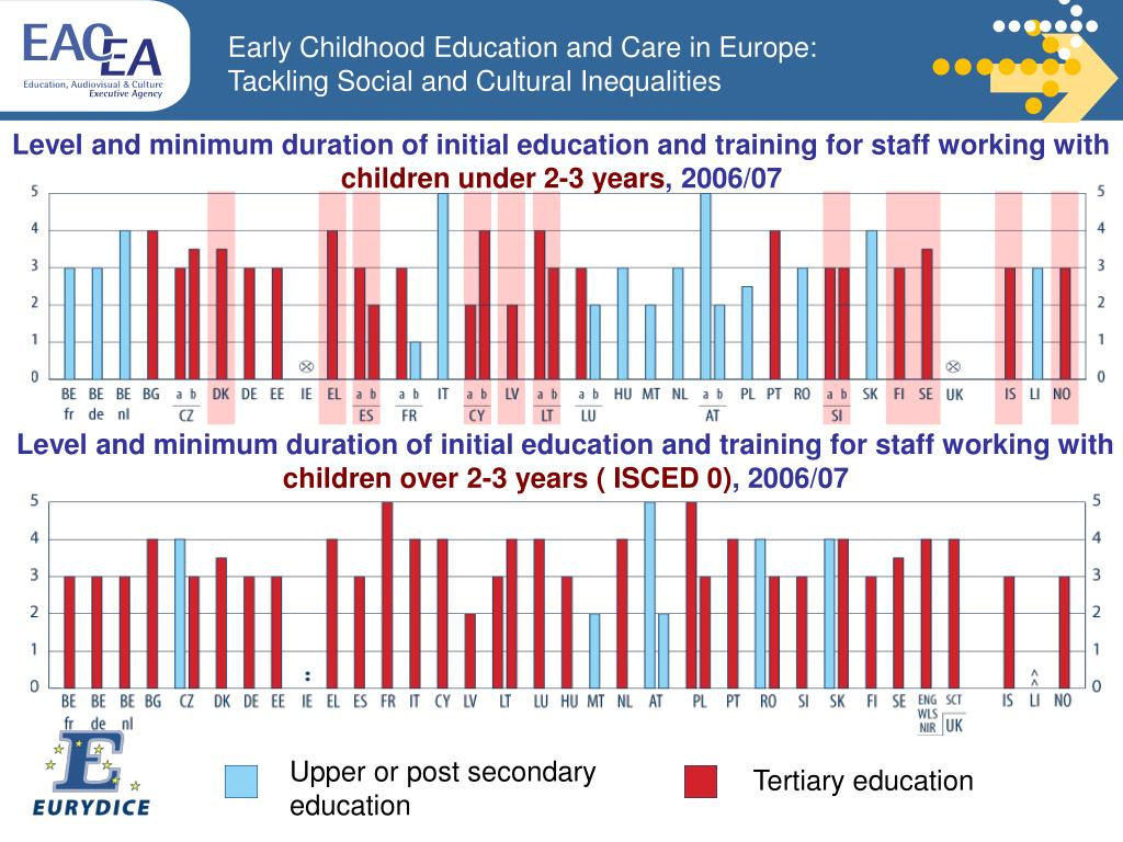 Level and minimum duration of initial education and training for staff working with
