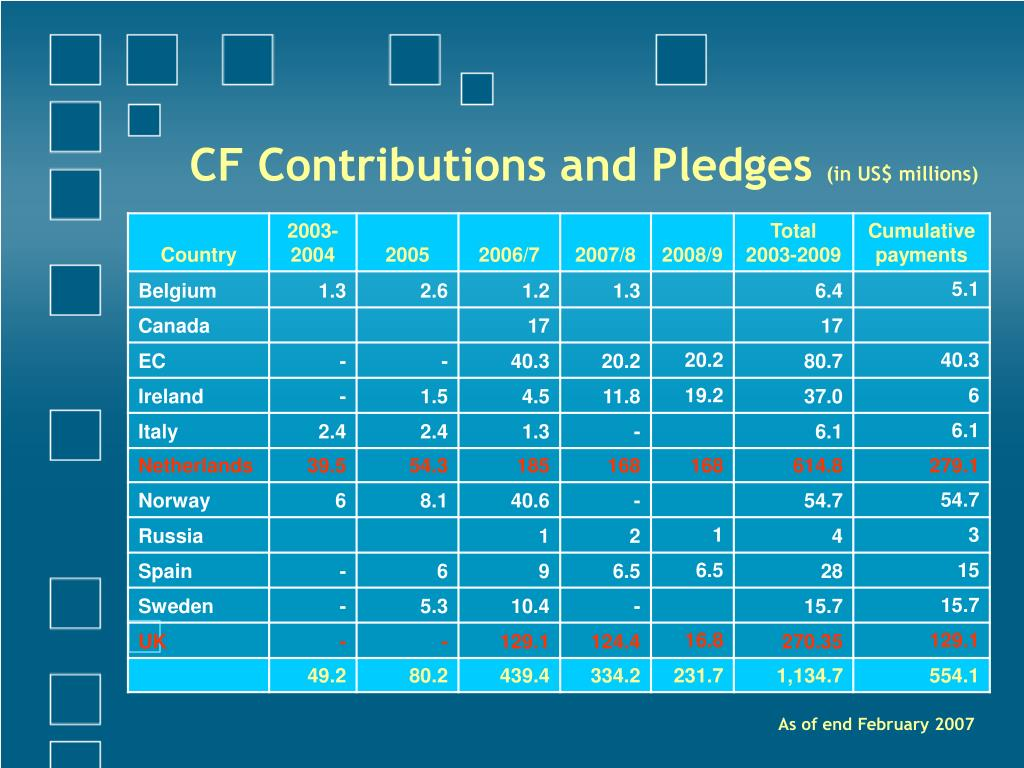 CF Contributions and Pledges