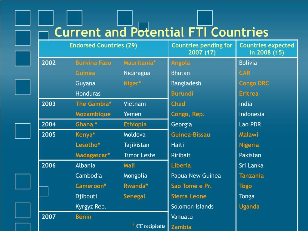 Current and Potential FTI Countries
