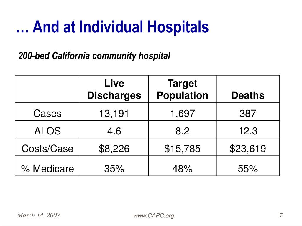 … And at Individual Hospitals