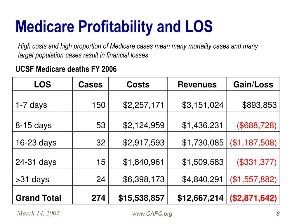 Medicare Profitability and LOS